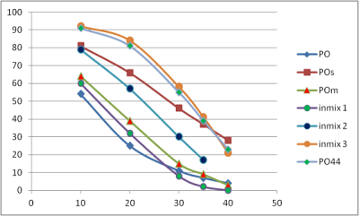 example of solids content as function of temperatures for a number of fats