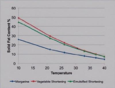 Graph showing melting profiles (Solid Fat Index vs temperature) of various oils and fats Oxford Instruments